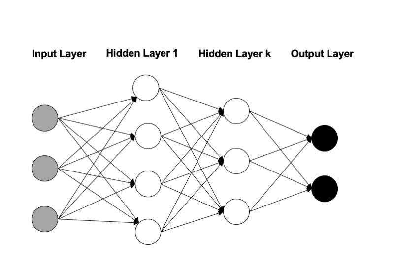 Grafik: künstliches neuronales Netz